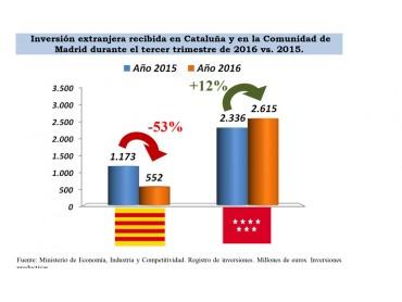 La inversió estrangera cau un 53% a Catalunya
